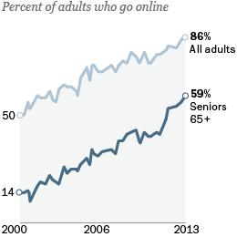 Seniors adopt to internet
